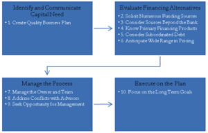 Raise Capital Strategy